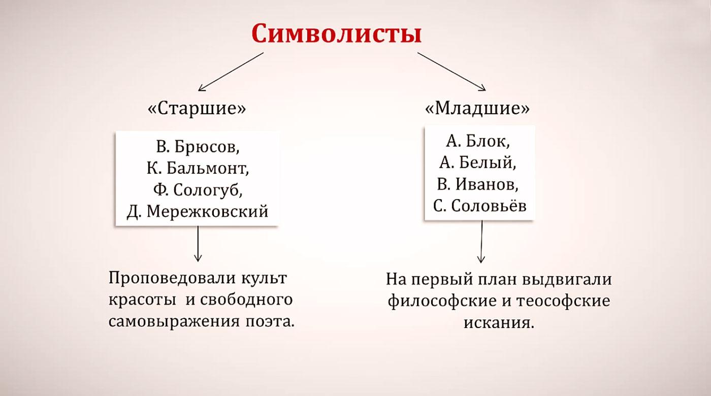 Символизм в литературе серебряного века доклад 3083